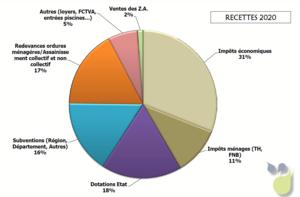 Graphique des recettes du budget COMPA 2020